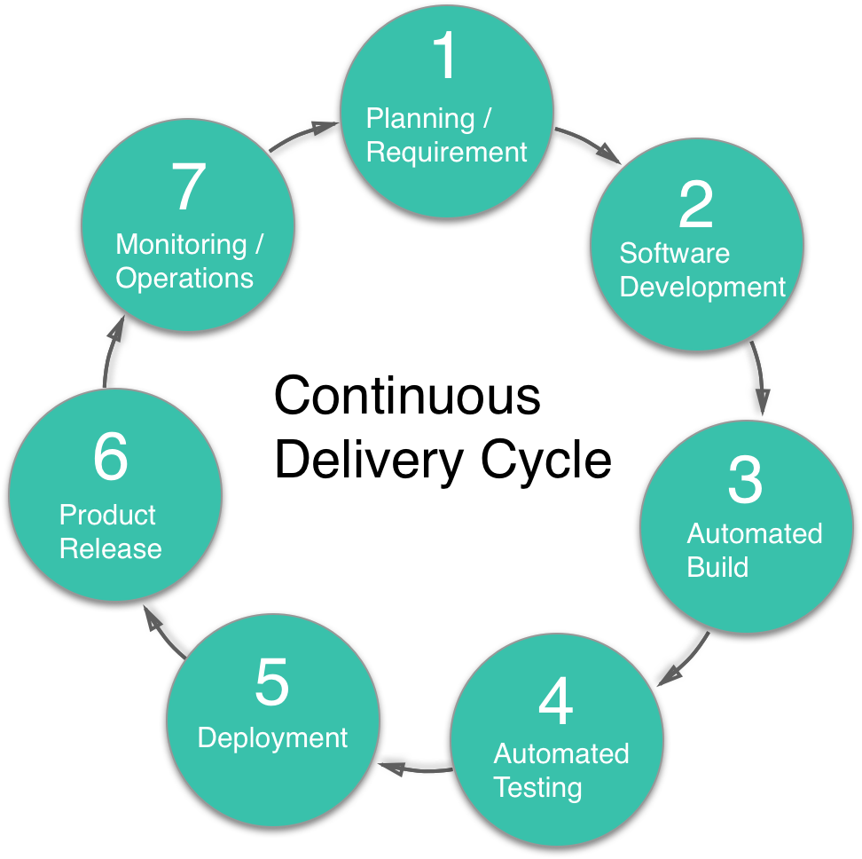 continuous delivery cycle